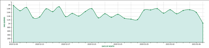 A plot showing the number of queries to wownodes.com per day.